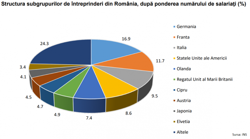 multinationale-top-țări