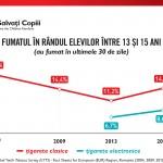 Grafic fumat-13-15 ani