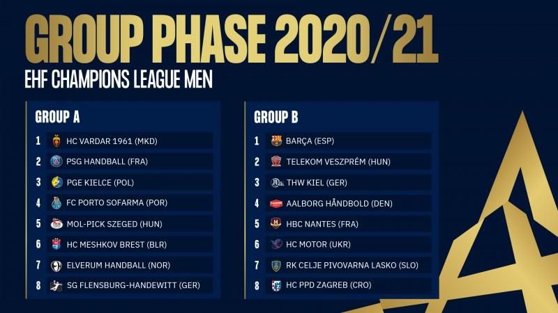 CL handbal masculin, grupe, ediția 2020-2021